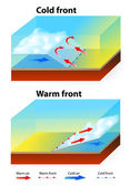 Weather Fronts — Stock Vector