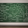 Green chalkboard with hand drawn illustration — Stock Photo