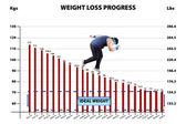 Weigh loss progress — Stock Photo