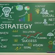 Strategy concepts on chalk board — Stock Photo #38728889