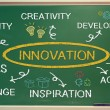 Stock Photo: Business innovation concept on green chalkboard