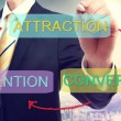 Stock Photo: Attraction, Conversion, Retention Business Concept
