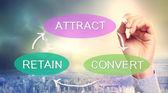 Attract, Convert, Retain Business Concept — Stock Photo