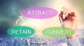 Attract, Convert, Retain Business Concept — Foto de Stock