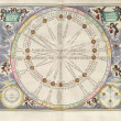 Astronomical chart - Stock Photo