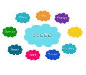 Cloud Computing — Stock Photo