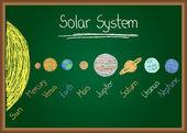 Solar System on chalkboard on chalkboard — Stock Vector