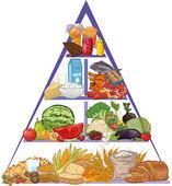 Matpyramidenπυραμίδα τροφίμων — Stockvektor