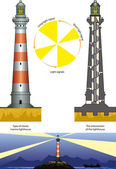 Lighthouse — Stock Vector