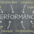 Concept of performance written — Stock Photo