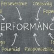 Stock Photo: Concept of performance written