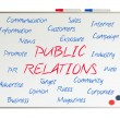 Stock Photo: Public Relations word