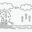Stock Vector: Water cycle