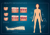 Beauty technologies — Stock Vector