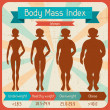 Stock Vector: Body mass index retro poster.
