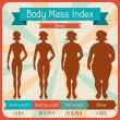 Royalty-Free Stock Vector Image: Body mass index retro poster.