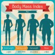 Body mass index retro poster. — Vector de stock #23598613