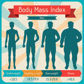 Body mass index retro poster. — Vector de stock