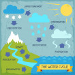 Stock Vector: The water cycle. Poster with nature infographics in flat style.
