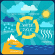 The water cycle. Poster with nature infographics in flat style. — Stock Vector