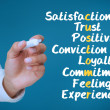 图库照片: Businessmwriting several words about satisfaction