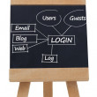 Login terms written on a blackboard — Stock Photo