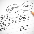 Drawing of plshowing login terms — Stock Photo #28057773