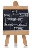 Plano de termos de negócios desenhou no quadro-negro — Foto Stock