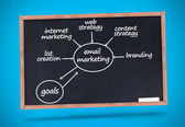 Email marketing terms written with a chalk on blackboard — Stock Photo