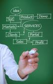 绘图的计划显示一个标记与市场营销方面的商人 — 图库照片
