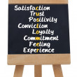 Satisfaction terms written on blackboard — Stockfoto