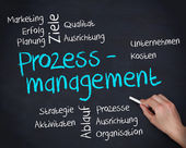 Hand writing prozessmanagement on blackboard — Stock Photo