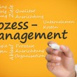 Businessmwriting prozessmanagement with marker — Stock Photo #31471529