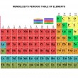 Mendeleev's table - Stock Photo