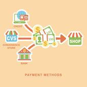 Flat design concept of payment methods — Stock Vector
