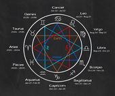 Zodiac signs on a blackboard — Stock Photo