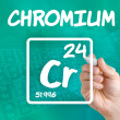 Stock Photo: Symbol for chemical element chromium