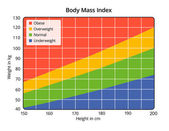 Body Mass Index in cm and kg — Stock Photo