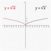 Diagram van wiskunde functie van de vierkante negatieve wortel — Stockvector