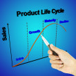 A pen pointer 3D product life cycle chart (marketing concept) — Stock Photo