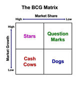 The BCG Matrix chart (Marketing concept) — Stock Photo