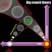 Büyük çöküş teorisi — Stok Vektör