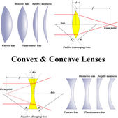 Convex & Concave Lenses — Vector de stock