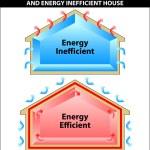 能源效率和能源 inefficien 之间的区别 — 图库矢量图片