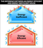 The difference between an energy efficient and energy inefficien — Stock Vector