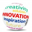 INNOVATION - wordcloud - SPHERE — Foto Stock