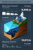 Puntos más altos y más profundos de la tierra infografía — Vector de stock