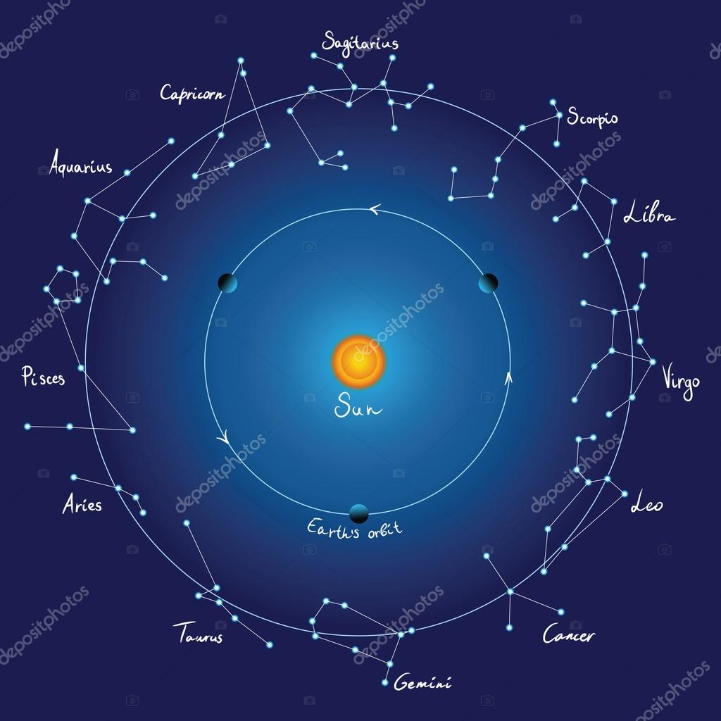 Map of constellations — Stock Vector © shooarts #12753662