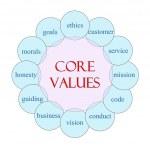Core Values Circular Word Concept — Stock Photo