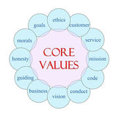 Core Values Circular Word Concept — Stock Photo